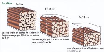 4 steres de bois top box bches de bois longueur cm stres - 1 stere de bois en kg ...